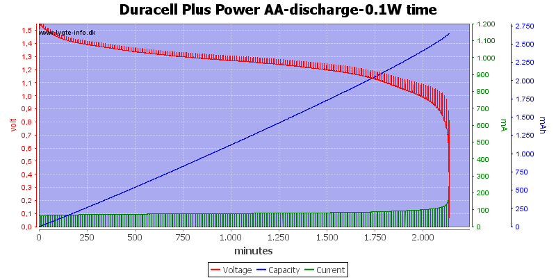 Duracell%20Plus%20Power%20AA-discharge-0.1W%20time%20with%20pauses