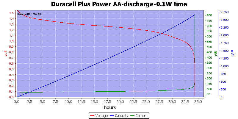 Duracell%20Plus%20Power%20AA-discharge-0.1W%20time