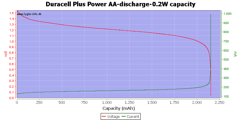 Duracell%20Plus%20Power%20AA-discharge-0.2W%20capacity