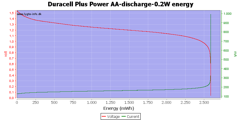 Duracell%20Plus%20Power%20AA-discharge-0.2W%20energy