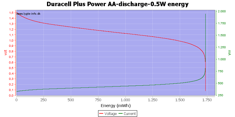 Duracell%20Plus%20Power%20AA-discharge-0.5W%20energy