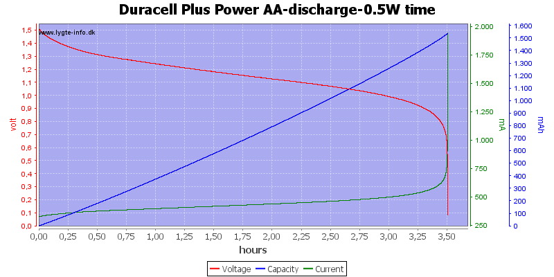 Duracell%20Plus%20Power%20AA-discharge-0.5W%20time
