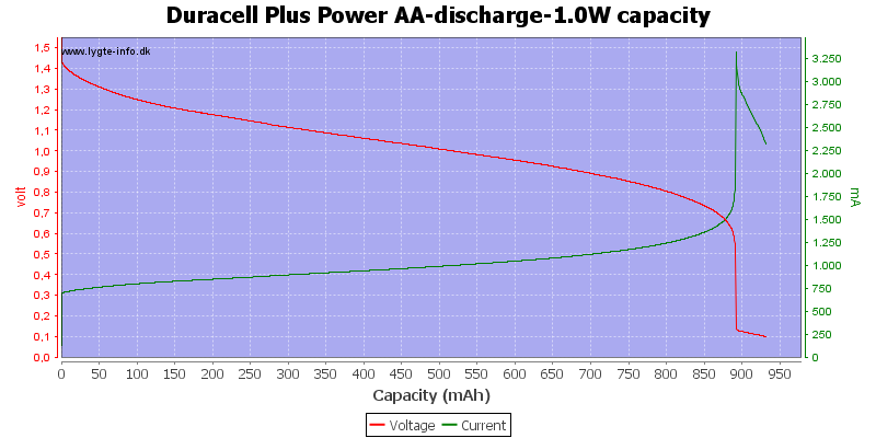 Duracell%20Plus%20Power%20AA-discharge-1.0W%20capacity