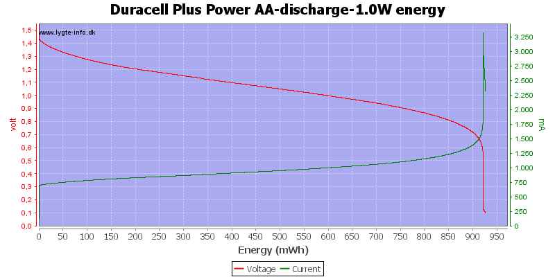 Duracell%20Plus%20Power%20AA-discharge-1.0W%20energy