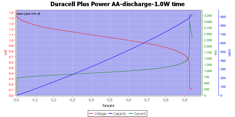 Duracell%20Plus%20Power%20AA-discharge-1.0W%20time