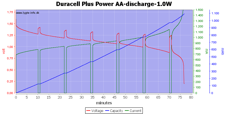 Duracell%20Plus%20Power%20AA-discharge-1.0W%20with%20pauses