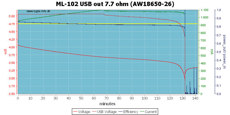 ML-102%20USB%20out%207.7%20ohm%20(AW18650-26)