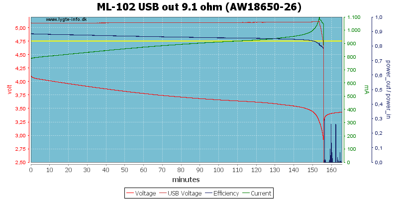 ML-102%20USB%20out%209.1%20ohm%20(AW18650-26)